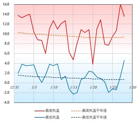 2017年1月の東京の最高気温と最低気温